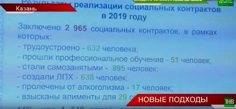 На борьбу с бедностью в Татарстане выделят более 600 миллионов рублей (ВИДЕО)