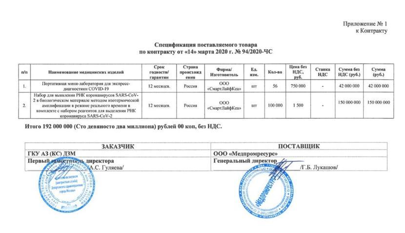 Москва закупит в Казани тесты на коронавирус на сумму 192 млн рублей