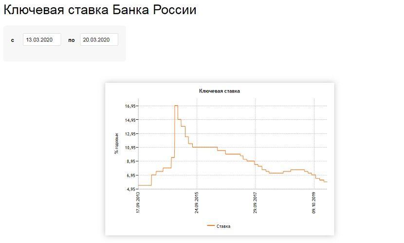 Центробанк России сохранил ключевую ставку на уровне шести процентов годовых