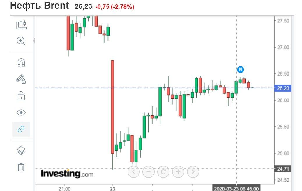 Цена на нефть марки Brent упала ниже $25 за баррель