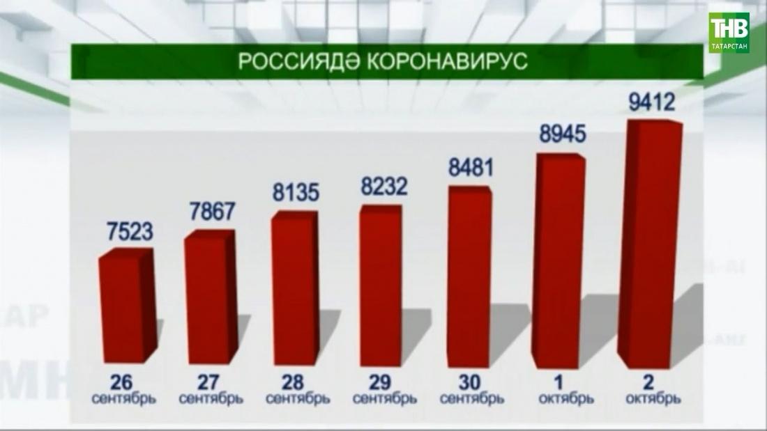 Бер атна эчендә Россиядә коронавирус белән авыручылар саны кискен артты