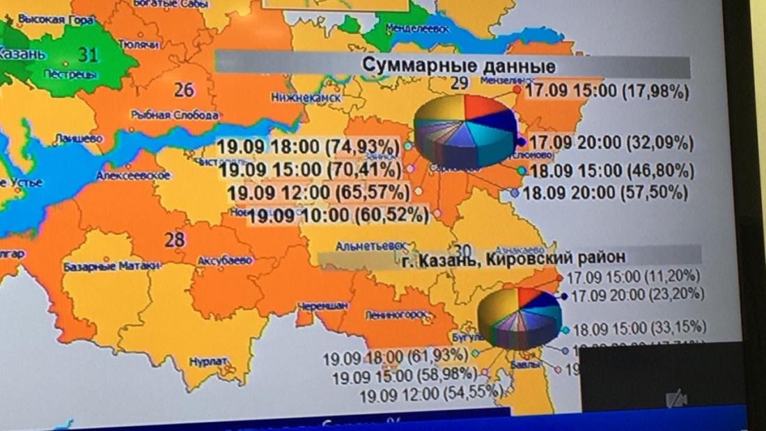 ЦИК РФ высоко оценил ход выборов в Татарстане и отреагировал на фейки